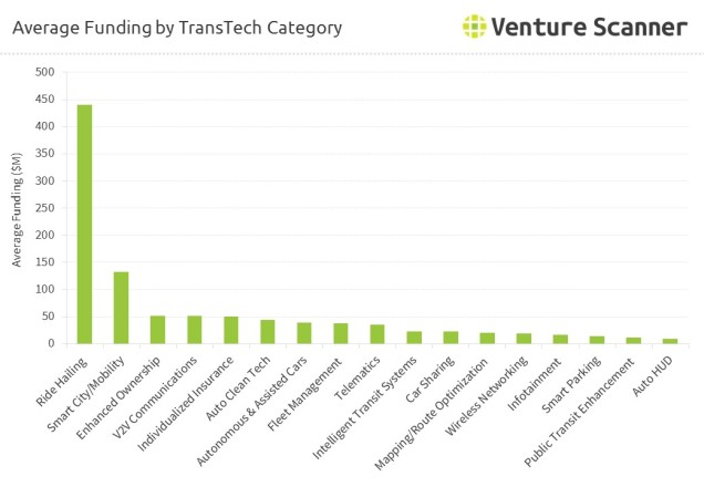 transporation-connected-car-average-funding