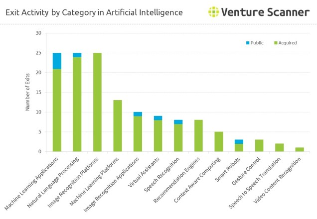 artificial-intelligence-exits-by-category