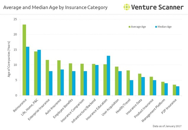 average-median-age-insurtech