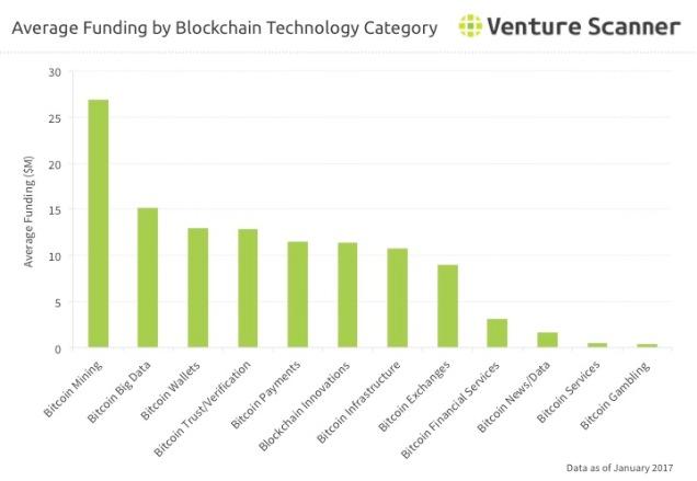 bitcoin-average-category-funding