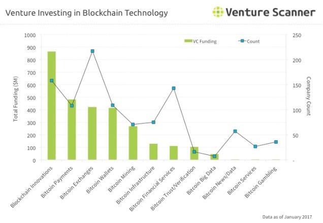 bitcoin-venture-investing