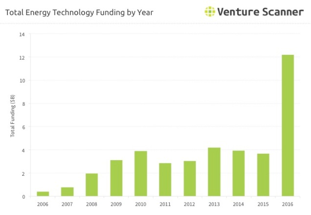 Energy Technology Funding Over Time