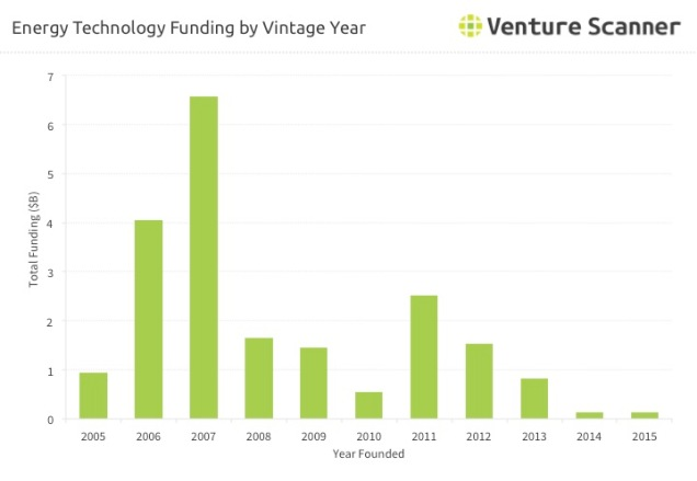 energy-technology-vintage-year-funding