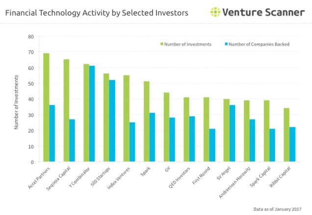 financial-technology-investor-activity