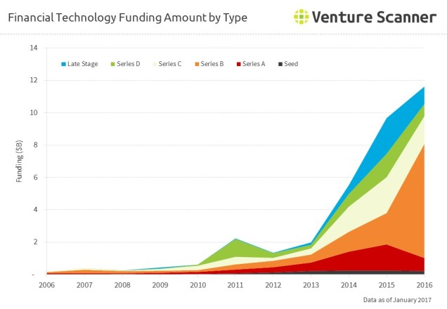 fintech-funding-amount-by-round