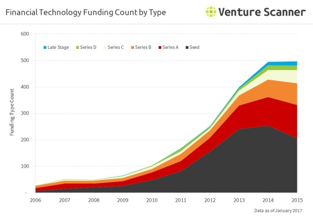 fintech-funding-event-by-round