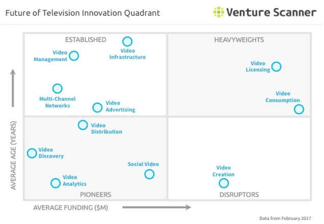 fotv-innovation-quadrant