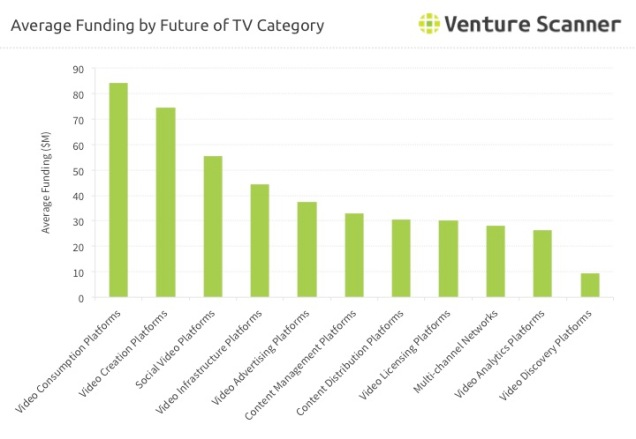 future-of-tv-average-category-funding
