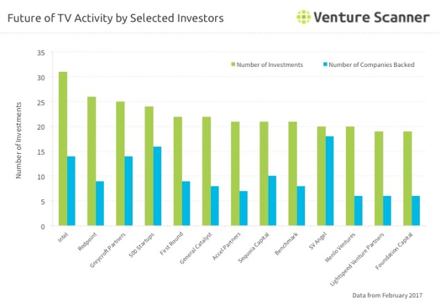 Future of TV Investor Activity
