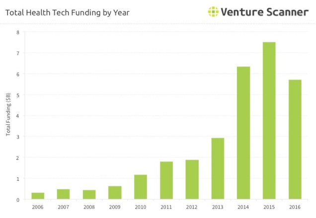 health-tech-funding-over-time