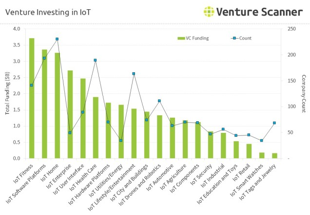 internet-of-things-venture-investing