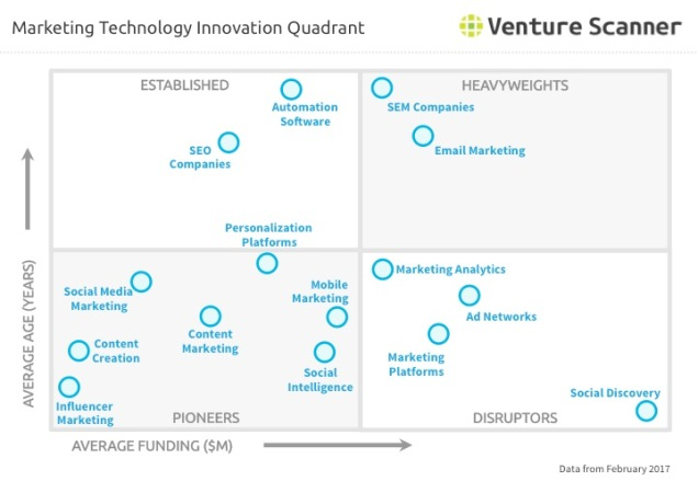 marketing-technology-innovation-quadrant