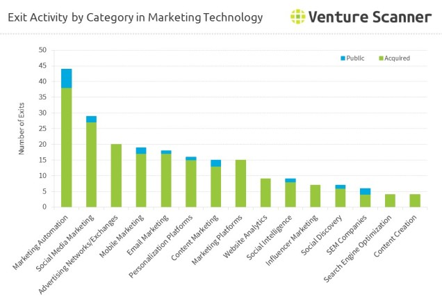 martech-exits-by-category