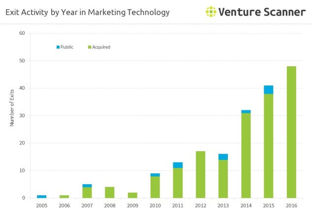 Exit Activity by Year in MarTech