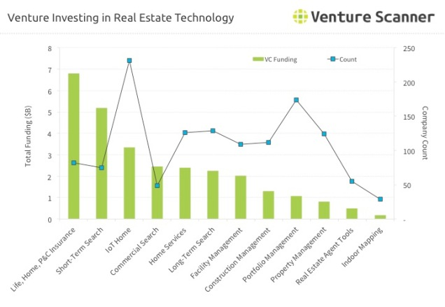 Real Estate Technology Venture Investing