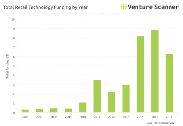 Retail Technology Funding By Year