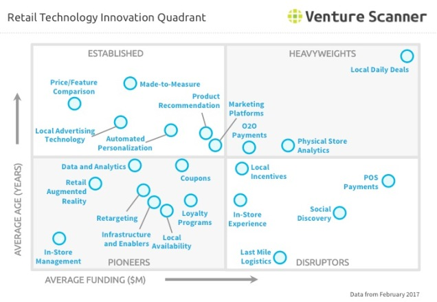 Venture Scanner Retail Technology Innovation Quadrant