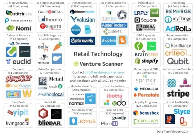 Venture Scanner Retail Technology Logo Map