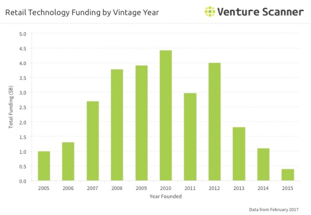 Retail Technology Funding By Vintage Year