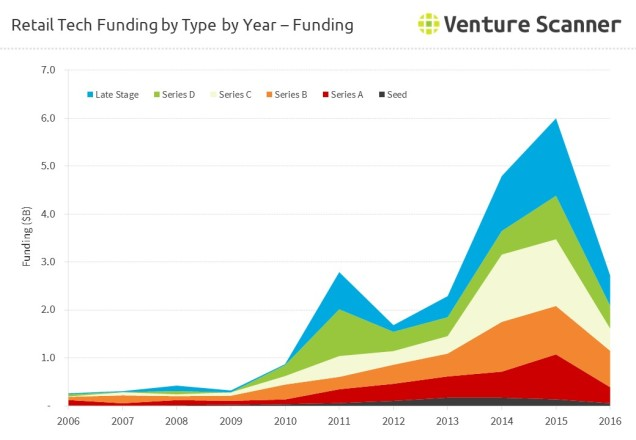 retail-technology-funding-by-amount