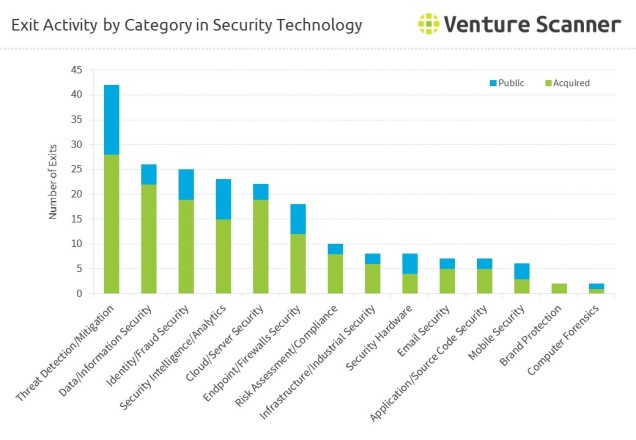 security-tech-exits-by-category