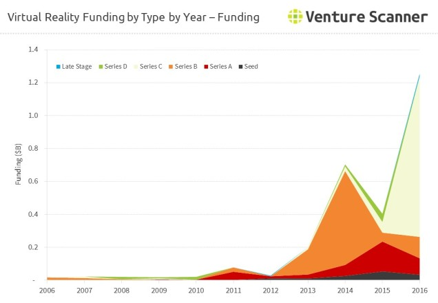 Virtual Reality Funding by Type by Year - Amount