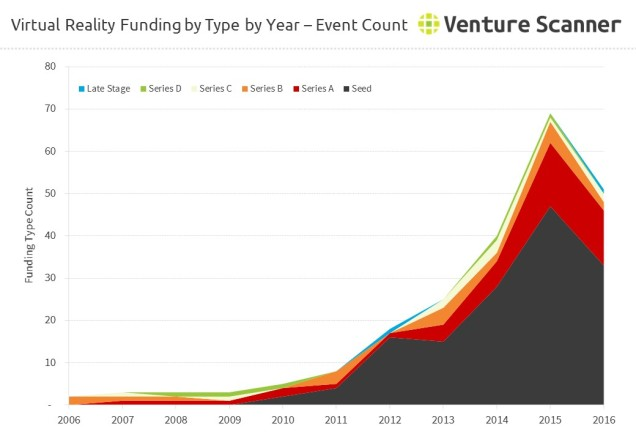 virtual-reality-funding-count-by-type