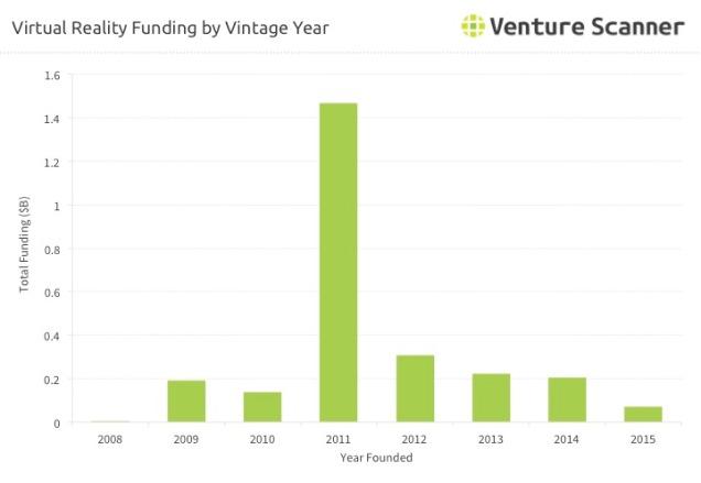 VR Vintage Year Funding