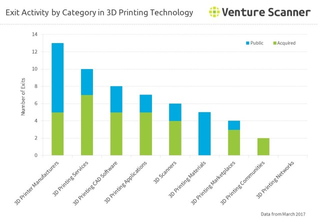 Exit Activity by Category in 3D Printing Technology