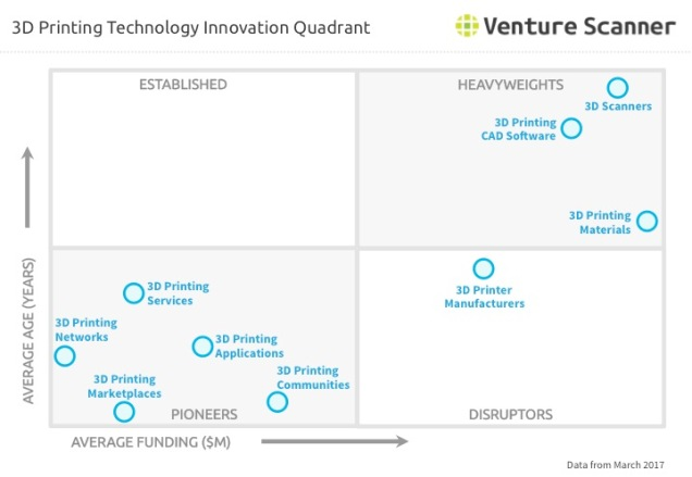 3D Printing Q1 2017 Innovation Quadrant