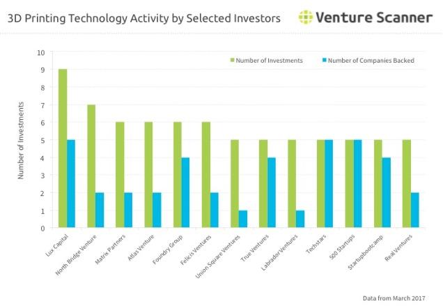 3D Printing Investor Activity Q1 2017