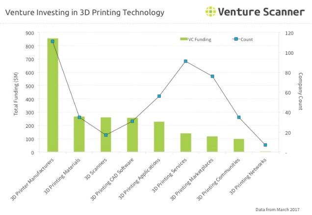 3D Printing Venture Investing Q1 2017