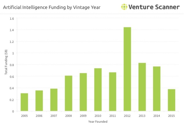 AI Vintage Year Funding Q1 2017