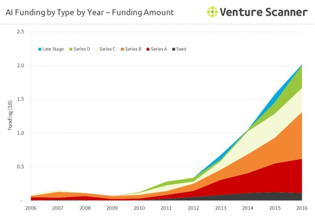 artificial-intelligence-funding-amount-by-round