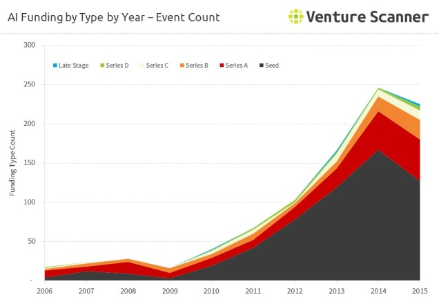 AI Funding by Round by Year - Event Count