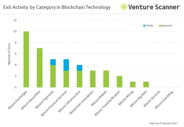 bitcoin-blockchain-exits-by-category