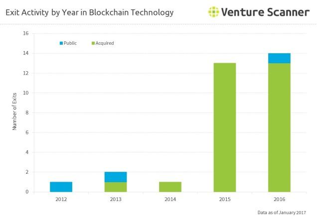 bitcoin-blockchain-exits-by-year