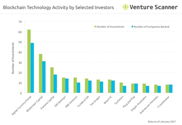 Bitcoin and Blockchain Technology Investor Activity Q1 2017