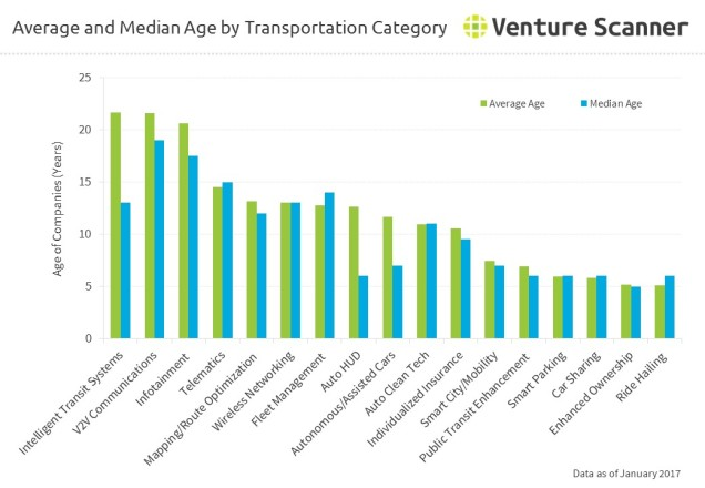 connected-transportation-average-median-age