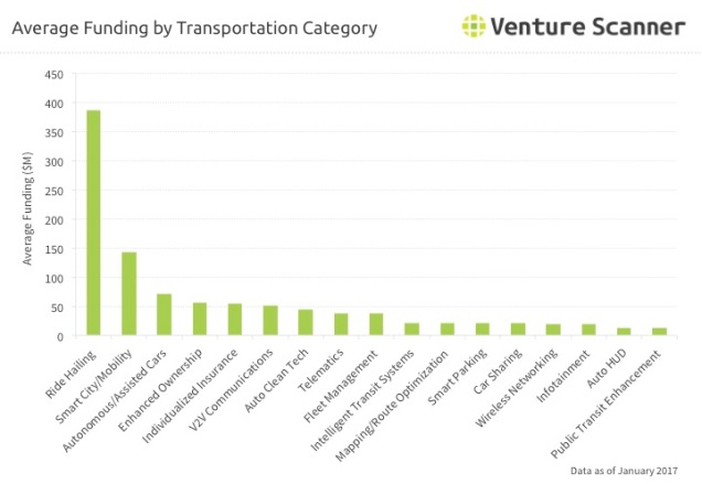 Connected Transportation Category Average Funding Q1 2017