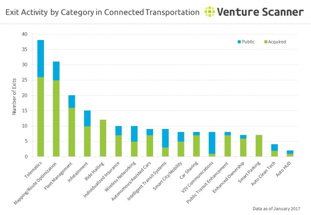 Exit Activity by Category in Connected Transportation