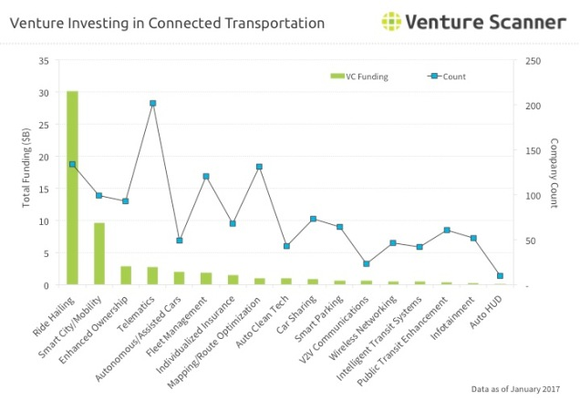 Connected Transportation Venture Investing Q1 2017