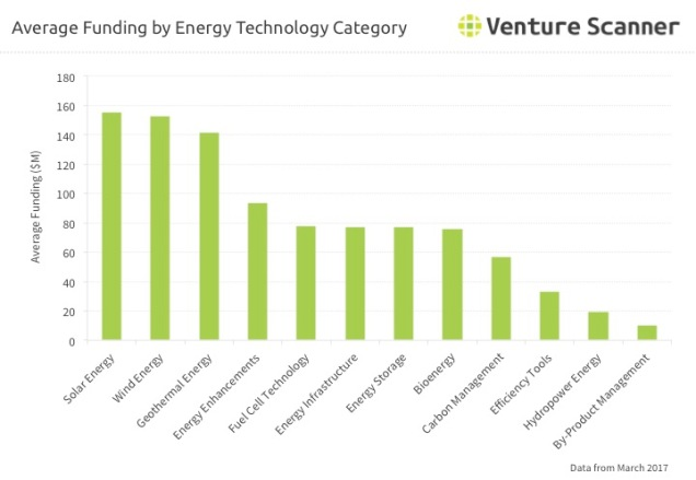 Energy Tech Q1 2017 Category Average Funding