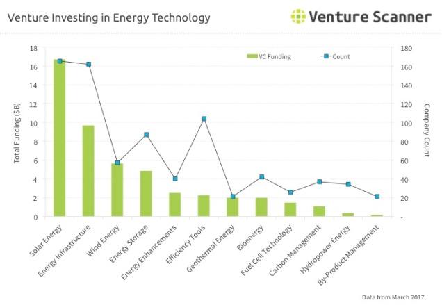 Energy Tech Q1 2017 Venture Investing