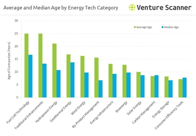 energy-technology-average-median-age