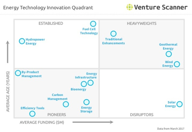 Energy Technology Innovation Quadrant Q1 2017