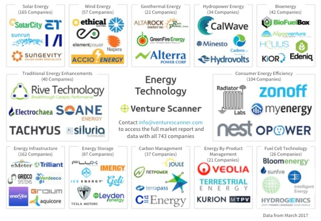 Energy Technology Q1 2017 Logo Map