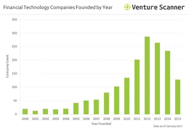 fintech-founding-distribution