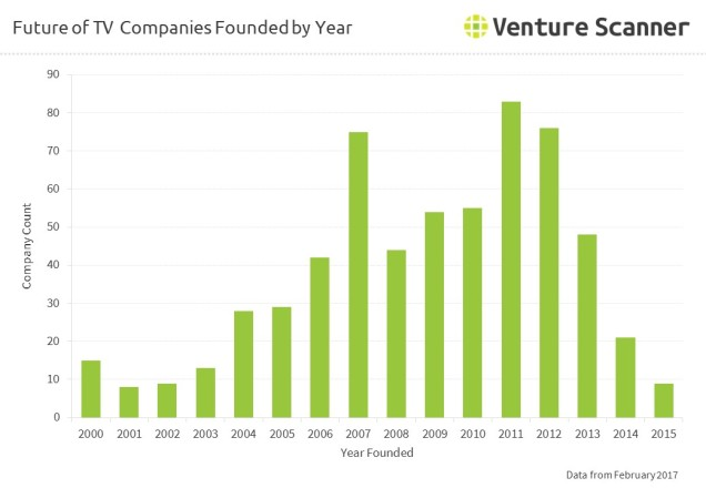 Future of TV Companies Founded by Year
