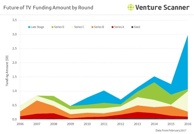 future-of-tv-funding-by-amount
